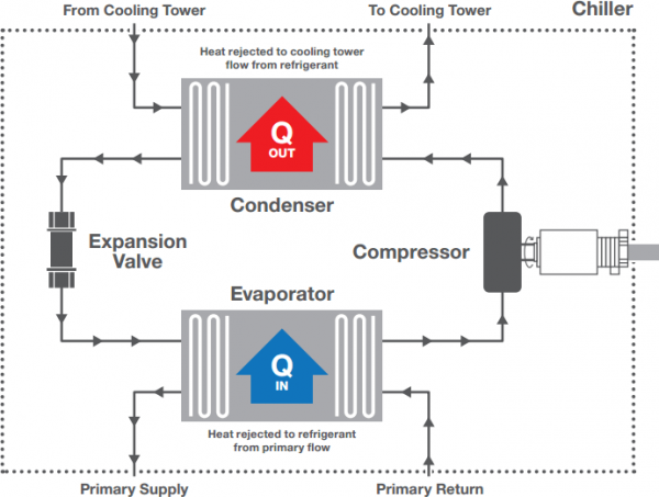 refrigerant cycle chiller flow diagram