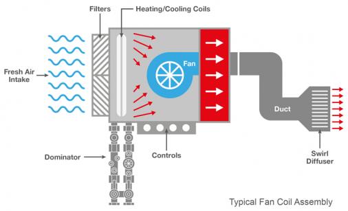 Fan Coil Unit : Fan coil units probalance from crane fluid systems